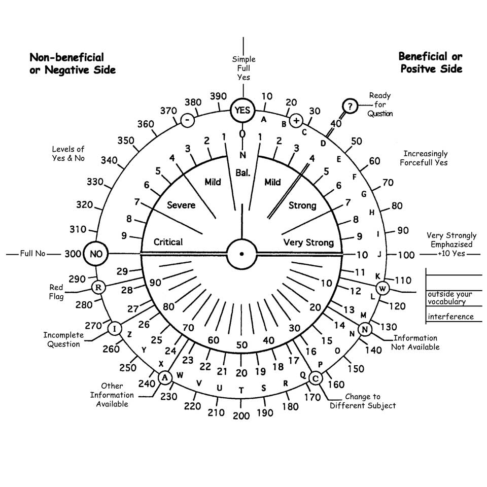 Free Dowsing Charts Pdf - Discover your guides free pendulum